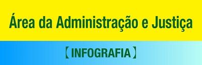 Infografia dos Área da Administração e Justiça